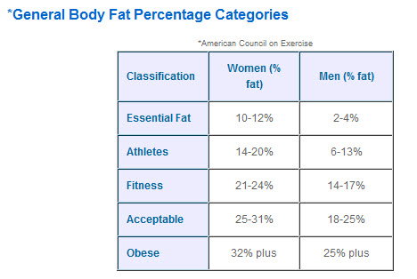 Body Fat and Hydrostatic Weighing